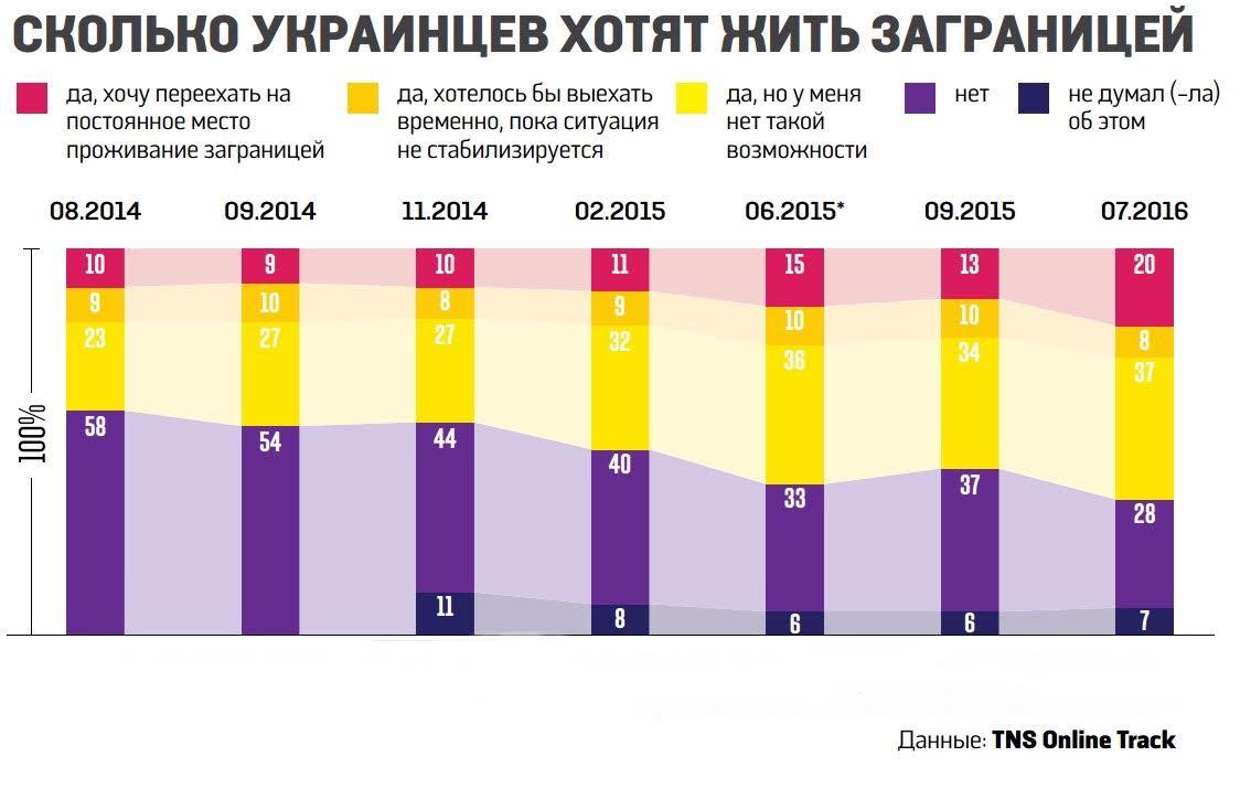 Где украинцам жить хорошо?