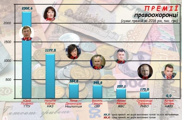 """Сотни тысяч """"просто так"""": какие премии получают украинские чиновники"""