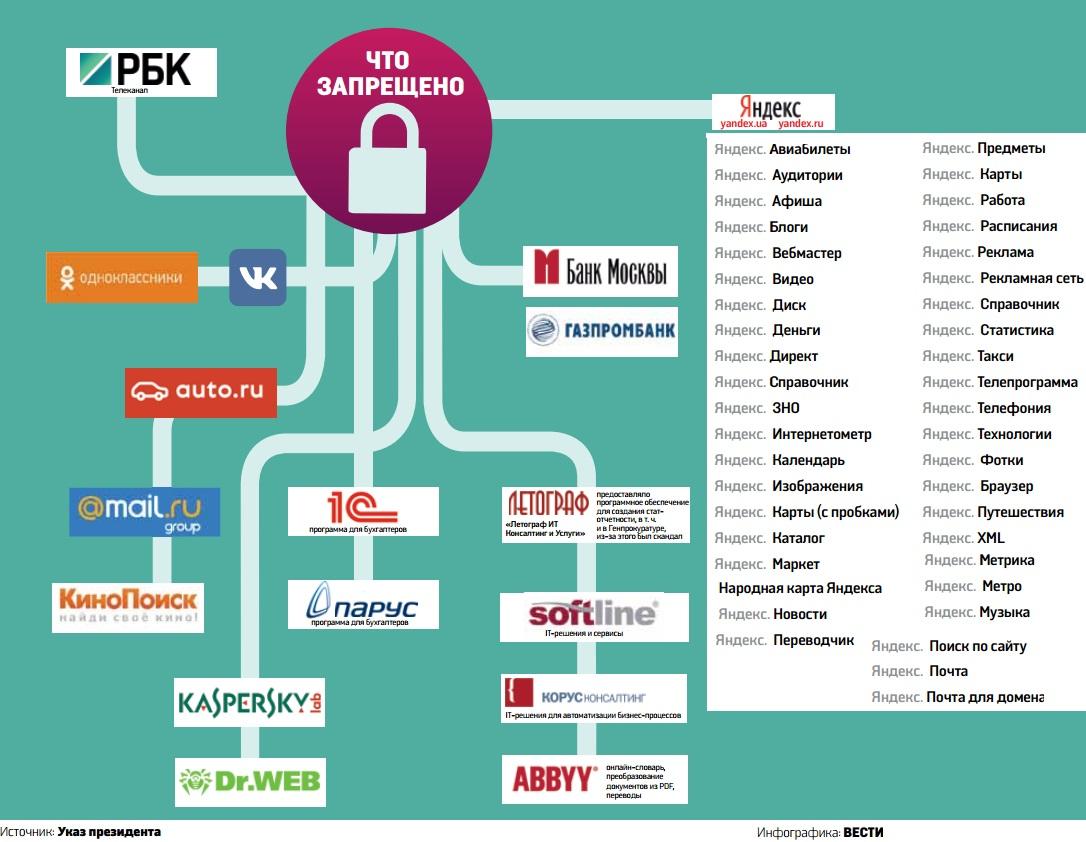 Какие сайты запретили в Украине: весь список в одной инфографике
