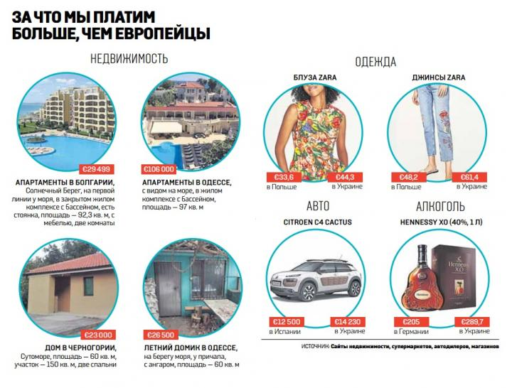 За что украинцы платят дороже европейцев