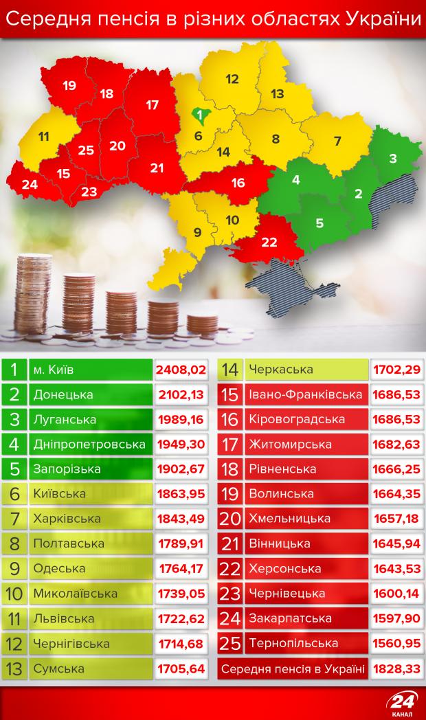 З'явився рейтинг українських пенсій