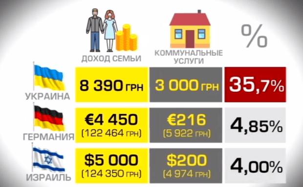 Украинцы в ярости! Стало известно на сколько подорожают коммунальные услуги уже с сентября
