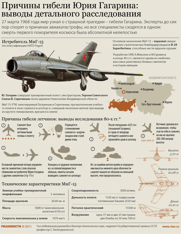 Вот и рассекречен обман с гибелью Юрия Гагарина