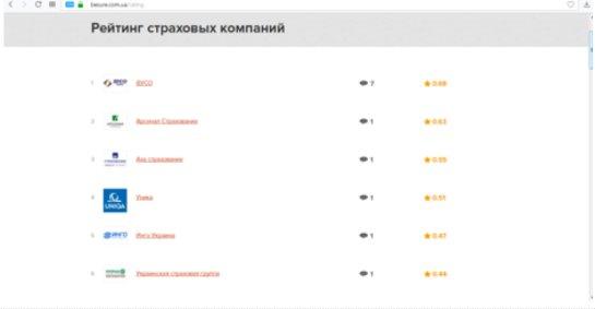 Сайт рейтинга страховых компаний Besure.com.ua