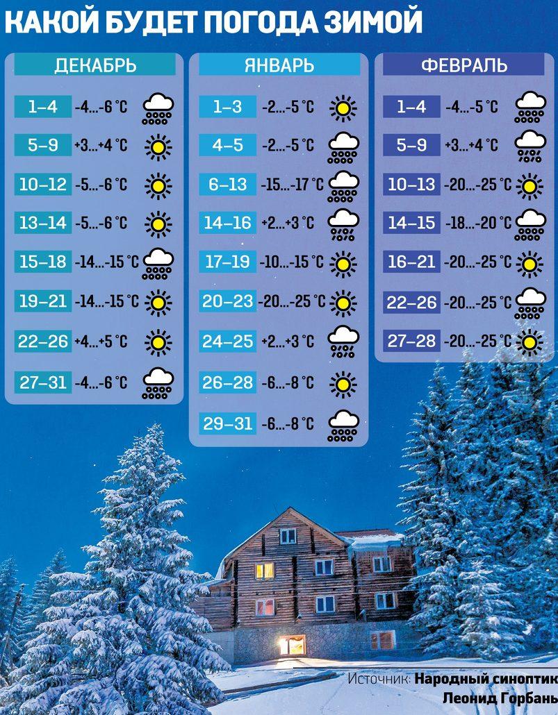 Узнайте первым: погода на каждый день наступающей зимы