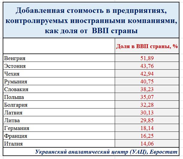 Какая будет зарплата в Украине после вступления в ЕС?