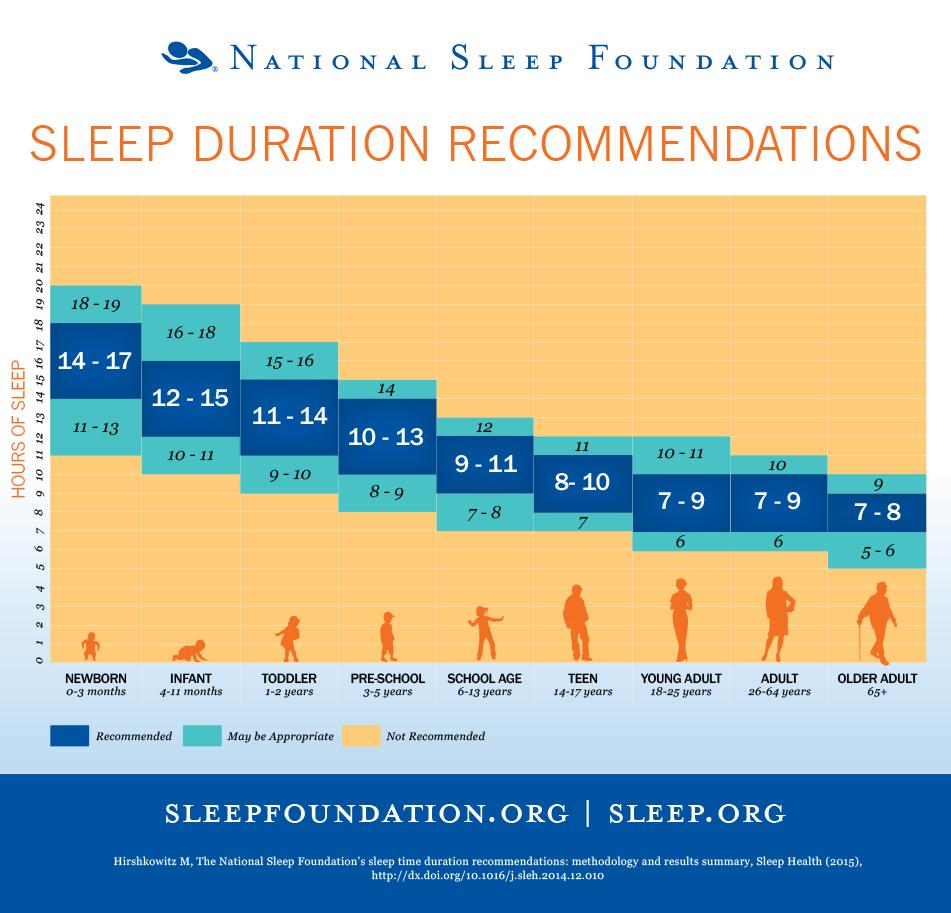 Вот сколько на самом деле нужно спать в вашем возрасте