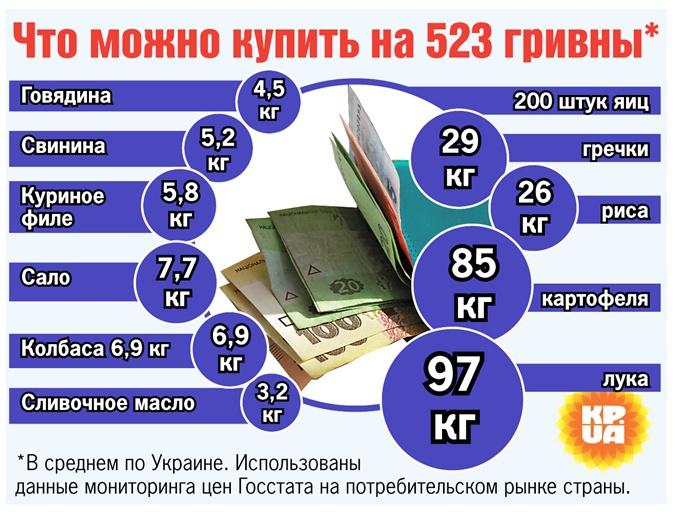 Минимальная зарплата: на что хватит прибавки от правительства