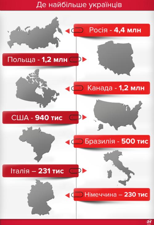 Названо країни, де найбільше українських емігрантів: інфографіка