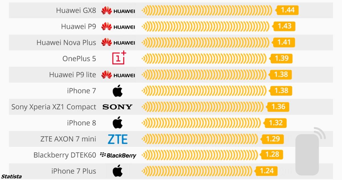15 смартфонов, которые излучают больше всего радиации