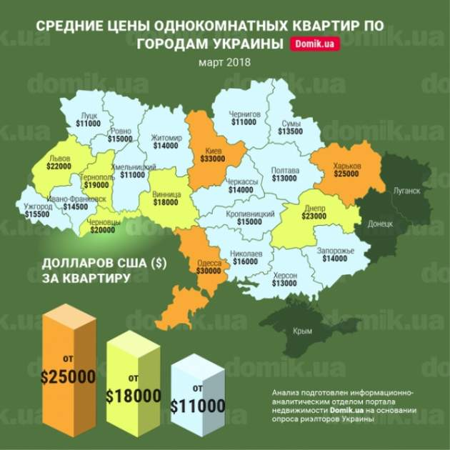 Покупка квартиры: цены на жилье по всей Украине в одной картинке