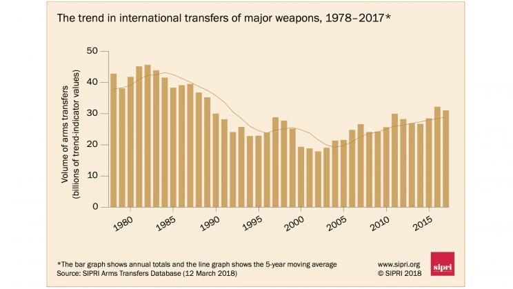 SIPRI: США «переплюнули» Россию в экспорте оружия с 2013 по 2017 гг