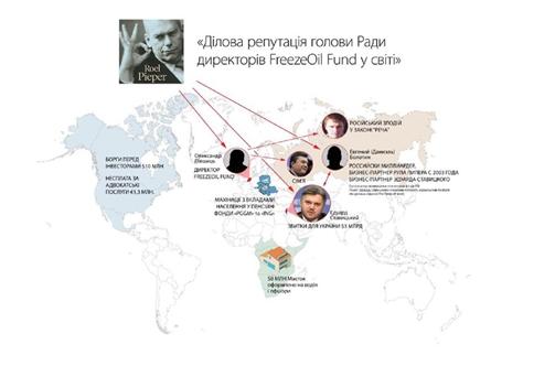 Как международный аферист Рул Пипер помогает Эдуарду Ставицкому отмывать десятки миллионов долларов в Украине и оставаться безнаказанным