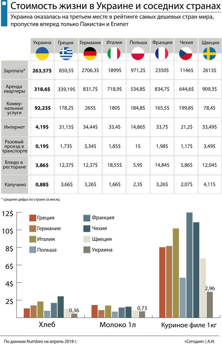 Стоимость жизни в Украине и европейских странах – в чем главные отличия
