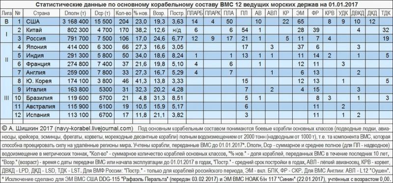 Военная сила России – всего лишь тень советской: сравним цифры