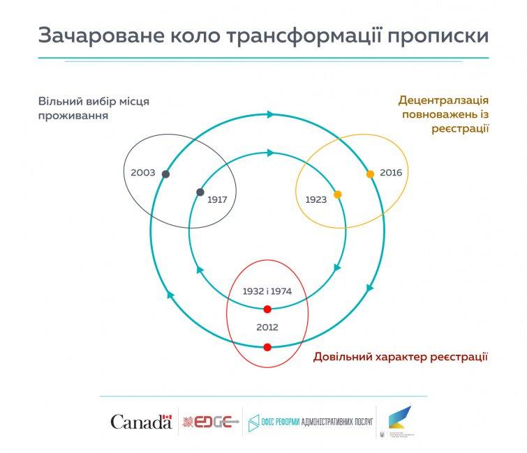 Новые правила прописки оставят украинцев без основных прав и льгот: полный список