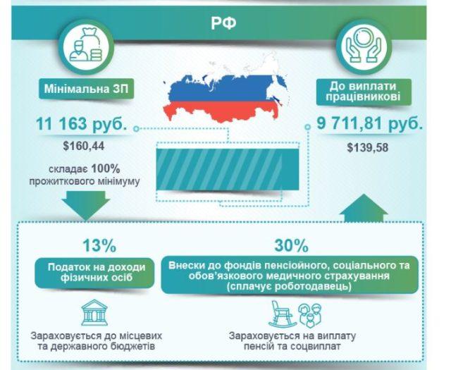 Минимальна зарплата в Украине и мире: позорная статистика