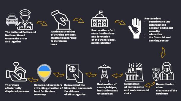 От 6 до 8 месяцев: Аваков подробно рассказал, как будет проходить деоккупация Донбасса. СХЕМА