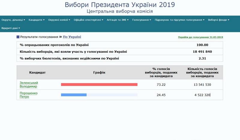 Подсчитаны все 100% протоколов: названы финальные результаты выборов президента