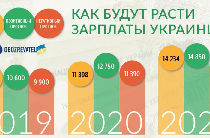 Кубив промониторил сайты поиска работы и назвал среднюю зарплату в Украине