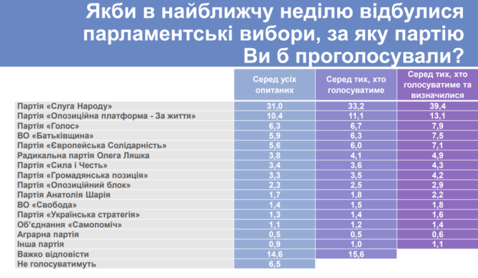 Выборы: в Раду проходят пять партий, еще три - имеют шанс