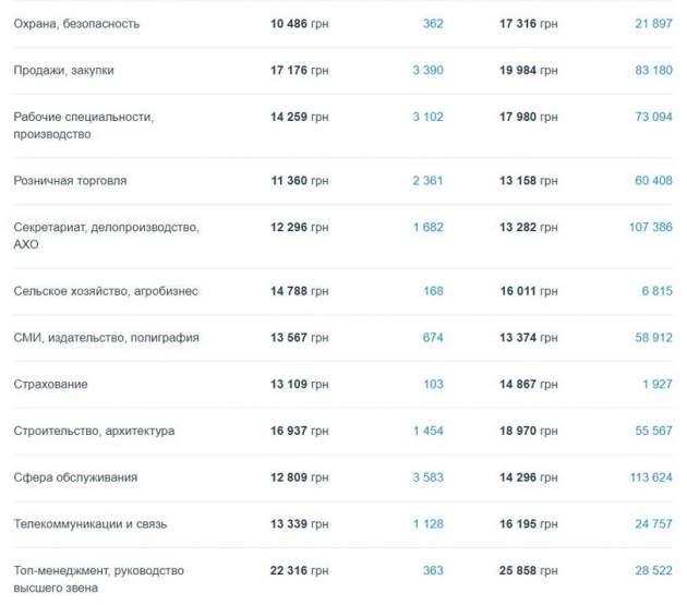Кому в Киеве платят больше всех и на какие профессии спрос