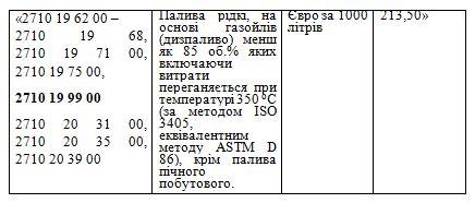 Украинские производители смазочных материалов подписали открытое Обращение и заявили об остановке производств