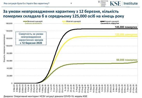 Карантин спас жизни 120 тысяч украинцев