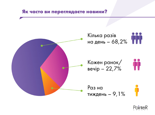 PR агентство PointeR Agency провело исследование среди представителей бизнеса