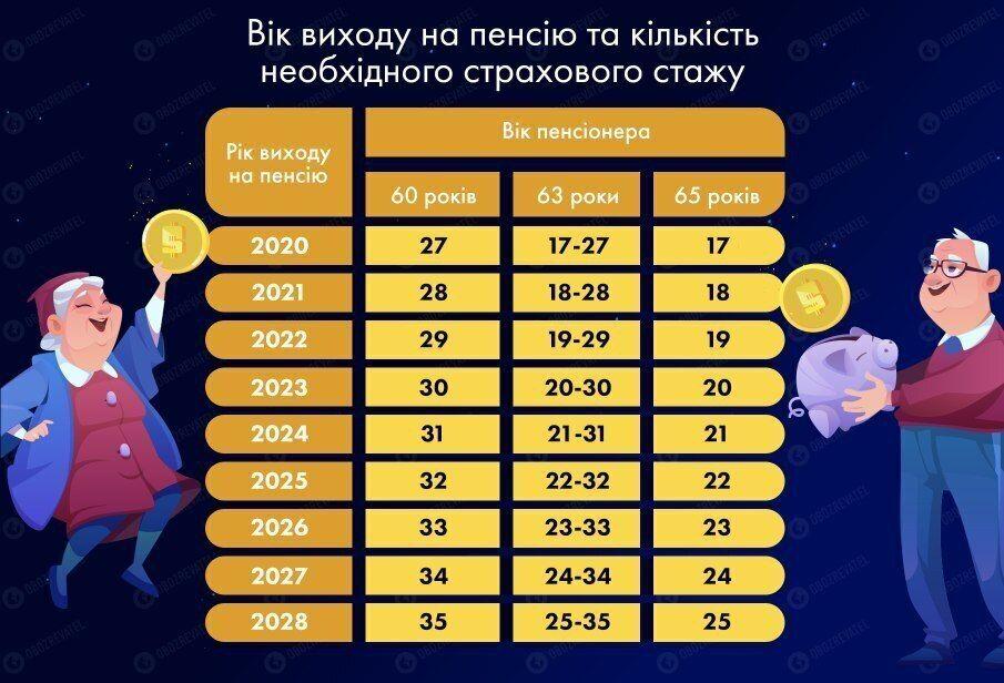 Какой стаж нужен для выхода на пенсию в Украине.