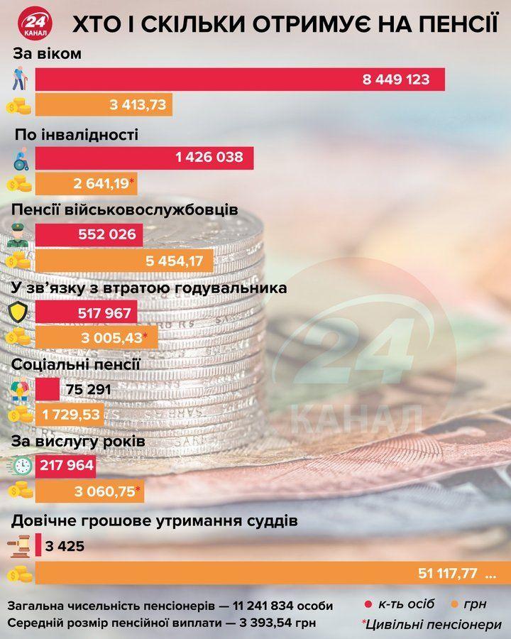 Пенсии в Украине после 1 сентября.