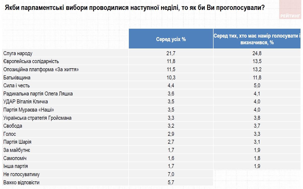 Свежий рейтинг партий: какие политсилы проходят в Раду