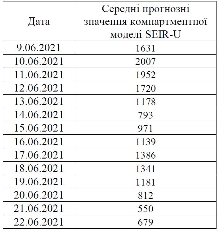 Ученые спрогнозировали, как будет развиваться коронавирус в Украине до конца июня