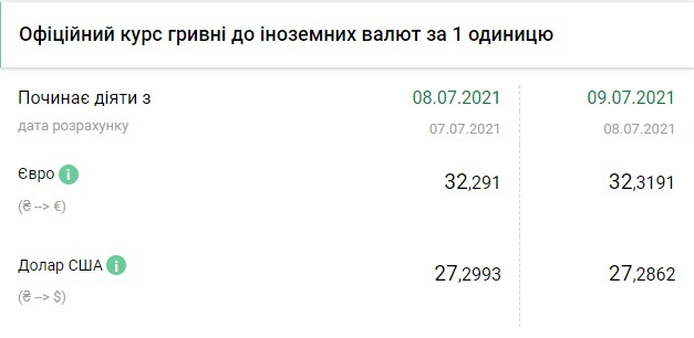 Курс валют на 9 июля: данные НБУ