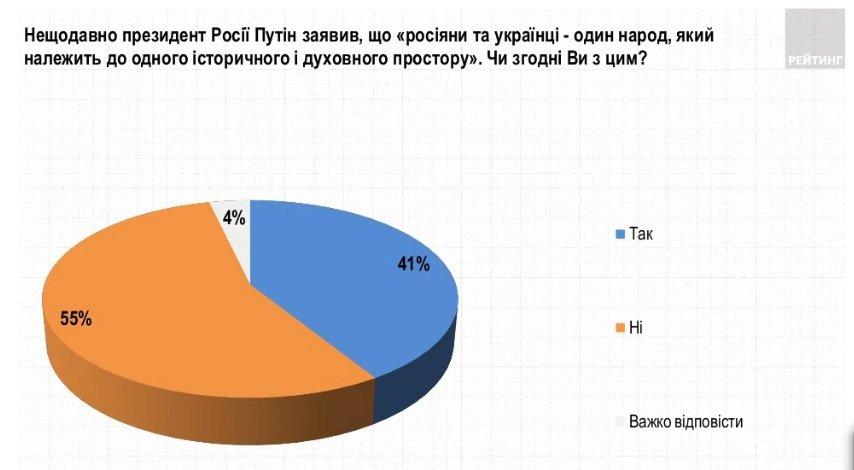 Украинцы ответили Путину на статью о