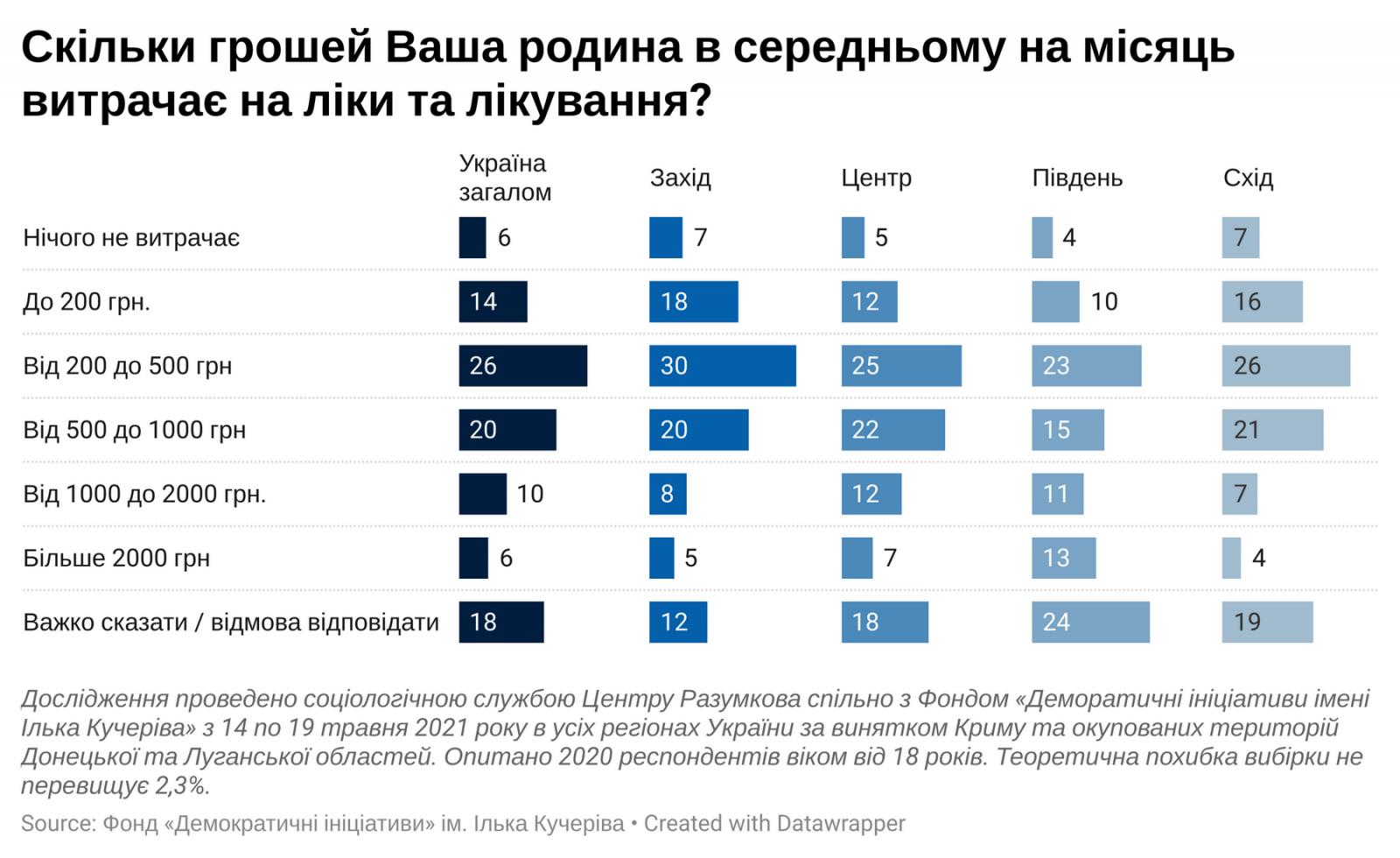 Сколько денег украинцы тратят на лечение каждый месяц- опрос