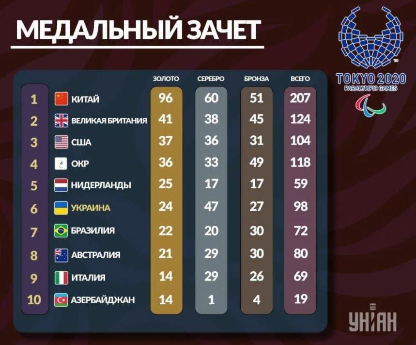 Украина заняла итоговое шестое место в медальном зачете Паралимпиады в Токио