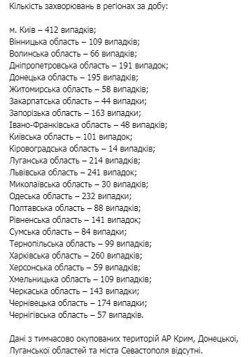 В Украине зафиксирован рост новых COVID-случаев