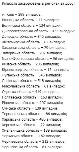 За сутки в Украине более 5 тыс. новых ковид-случаев