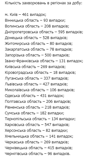 Коронавирус в Украине: за сутки 6 тыс. 552 новых случая