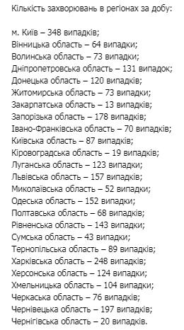 В Украине растет количество заболевших коронавирусом: за сутки 2 тыс. 772 случая