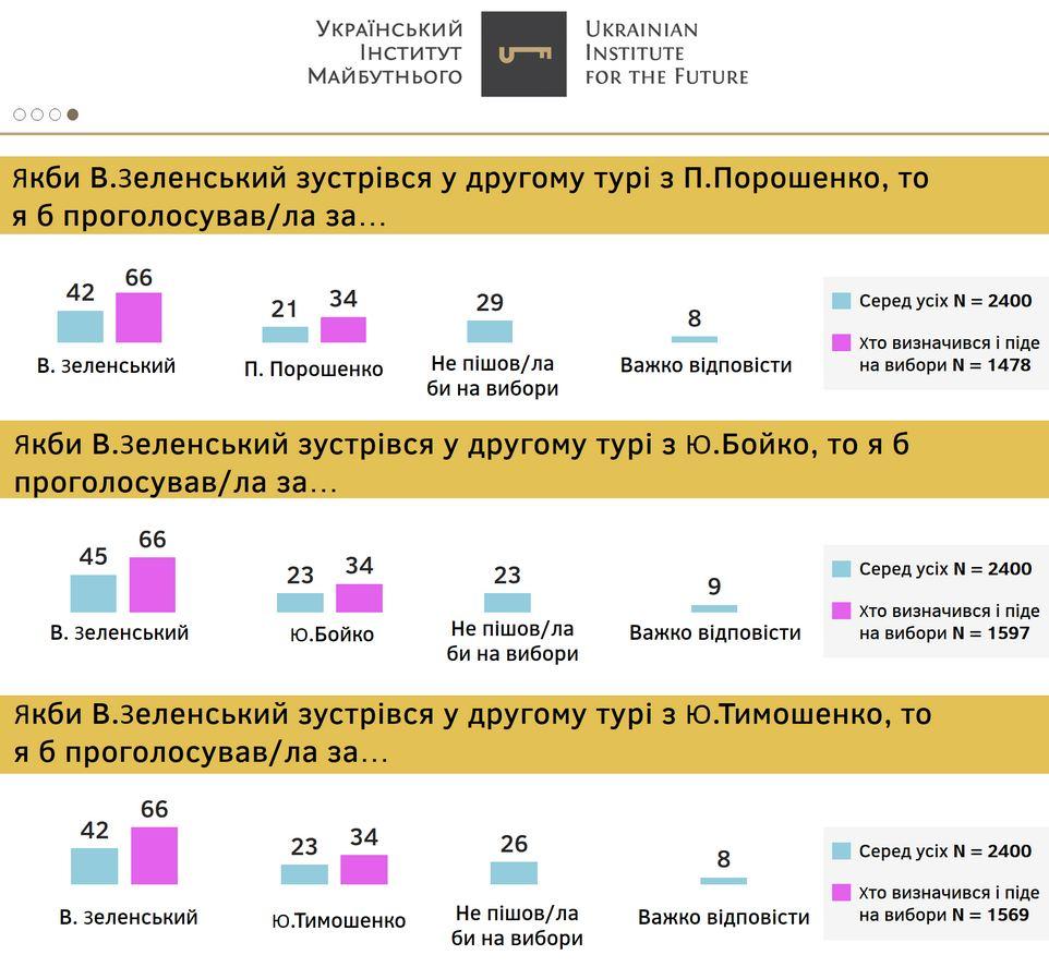 Порошенко против Зеленского: социологи выяснили, кто бы победил во втором туре сейчас