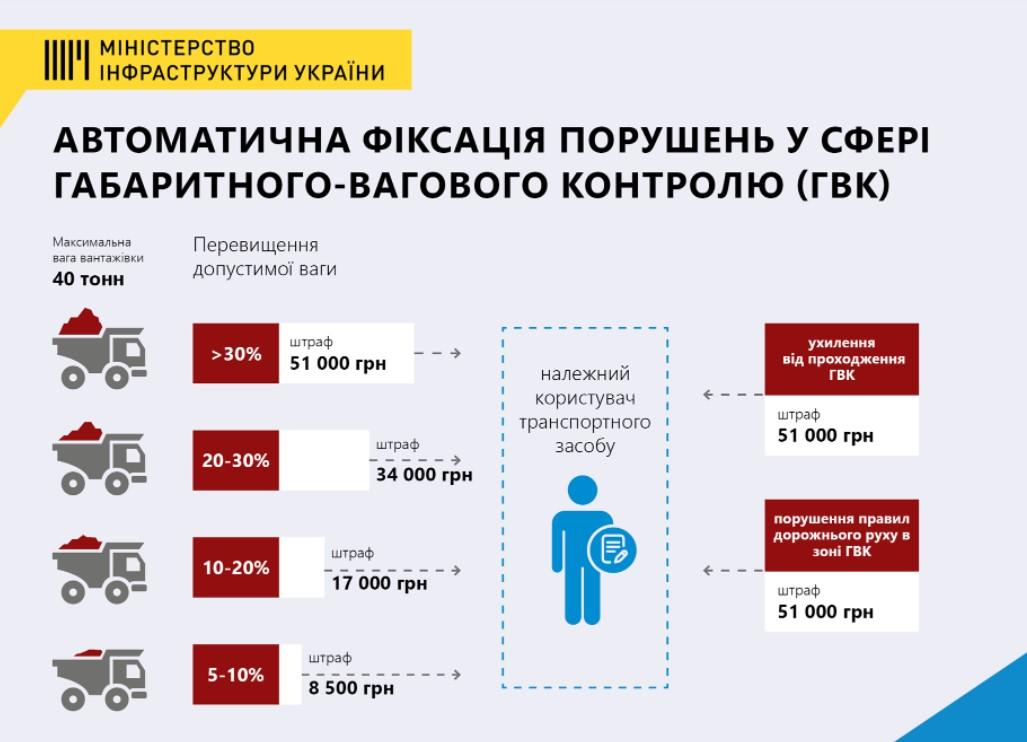В Украине заработала автоматическая фиксация перегруженных фур: какие будут штрафы?