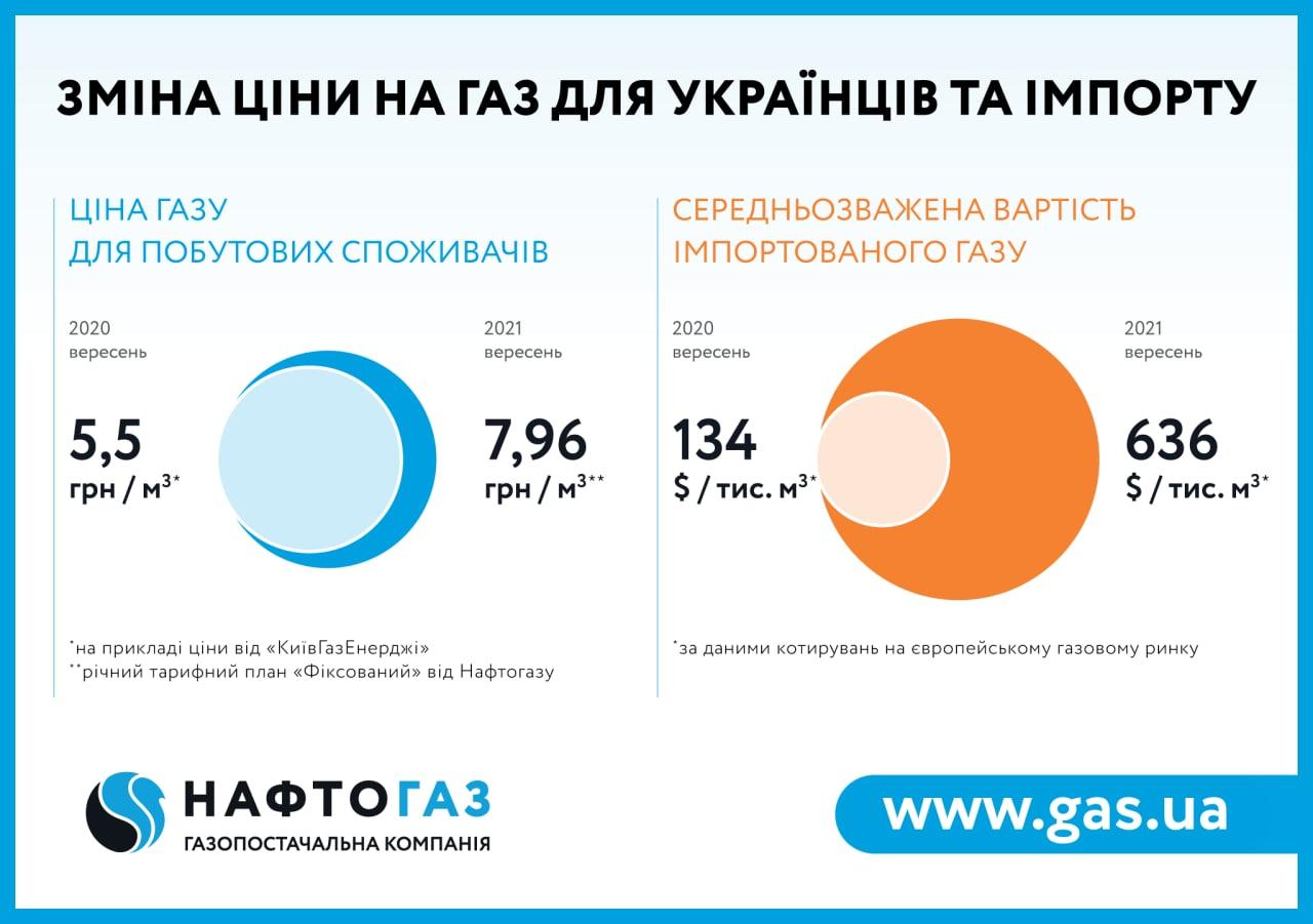 Подорожание газа: сколько украинцы будут платить в октябре